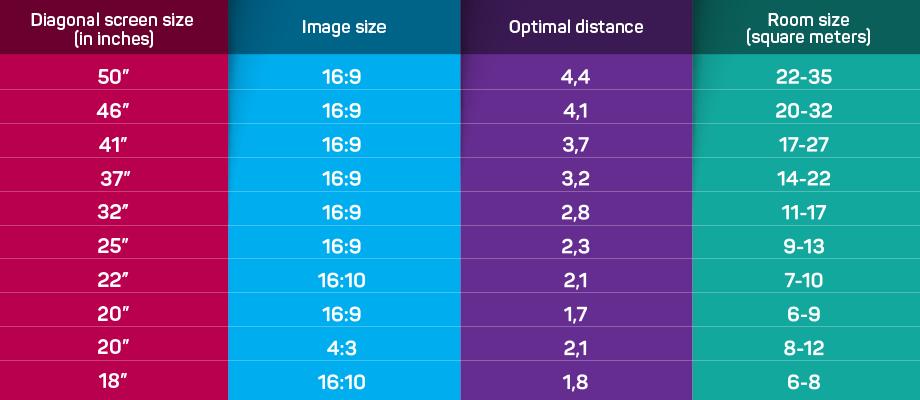 tabela sa prikazom idealne udaljenosti televizora u zavisnosti od dijagonale, dimenzije slike i veličine prostorije